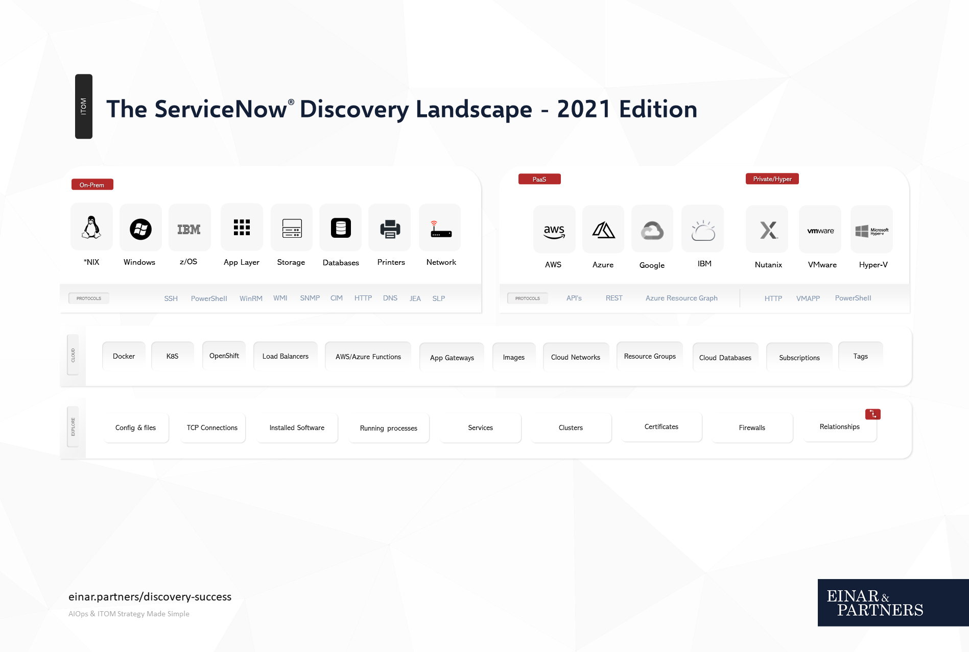 ServiceNow Discovery ITOM Architecture
